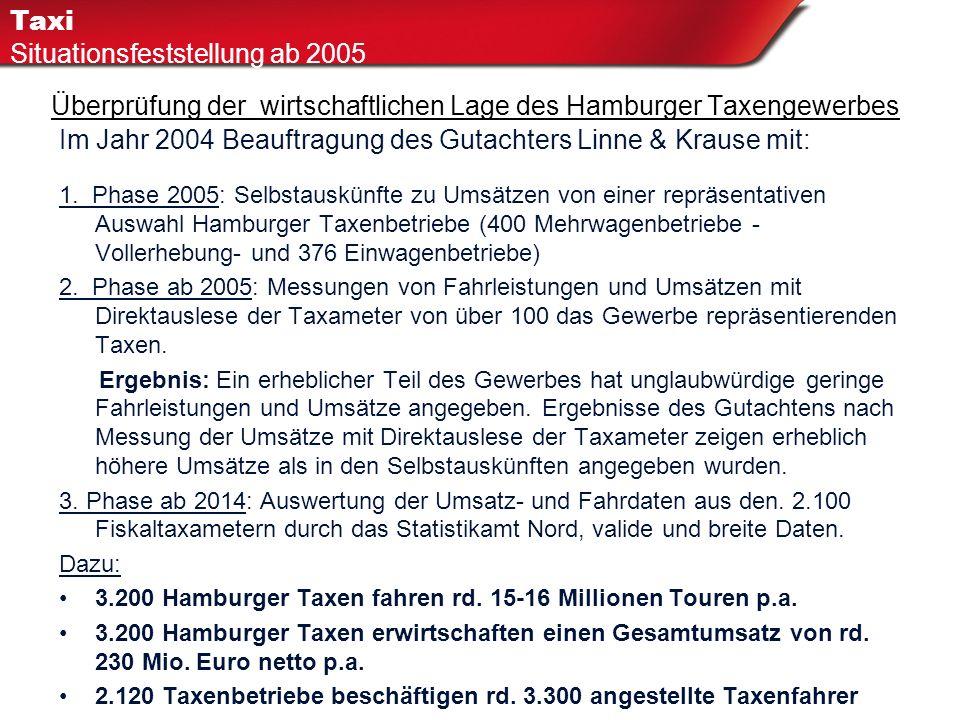 Überprüfung der wirtschaftlichen Lage des Hamburger Taxengewerbes H