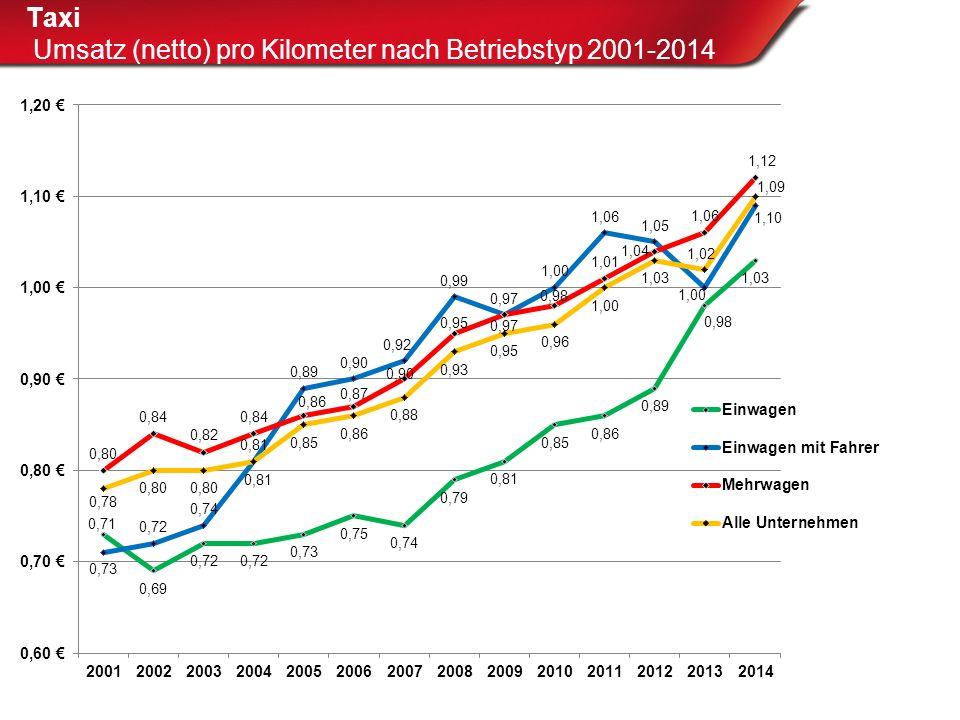 Taxi Umsatz (netto) pro Kilometer nach Betriebstyp 2001-2014