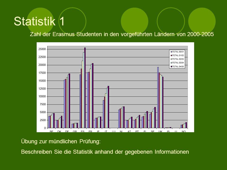 Statistik 1 Zahl der Erasmus Studenten in den vorgeführten Ländern von 2000-2005. Übung zur mündlichen Prüfung: