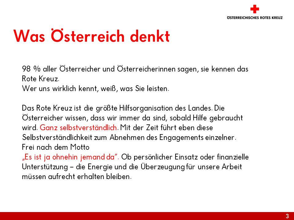 28.03.2017Was Österreich denkt. 98 % aller Österreicher und Österreicherinnen sagen, sie kennen das Rote Kreuz.