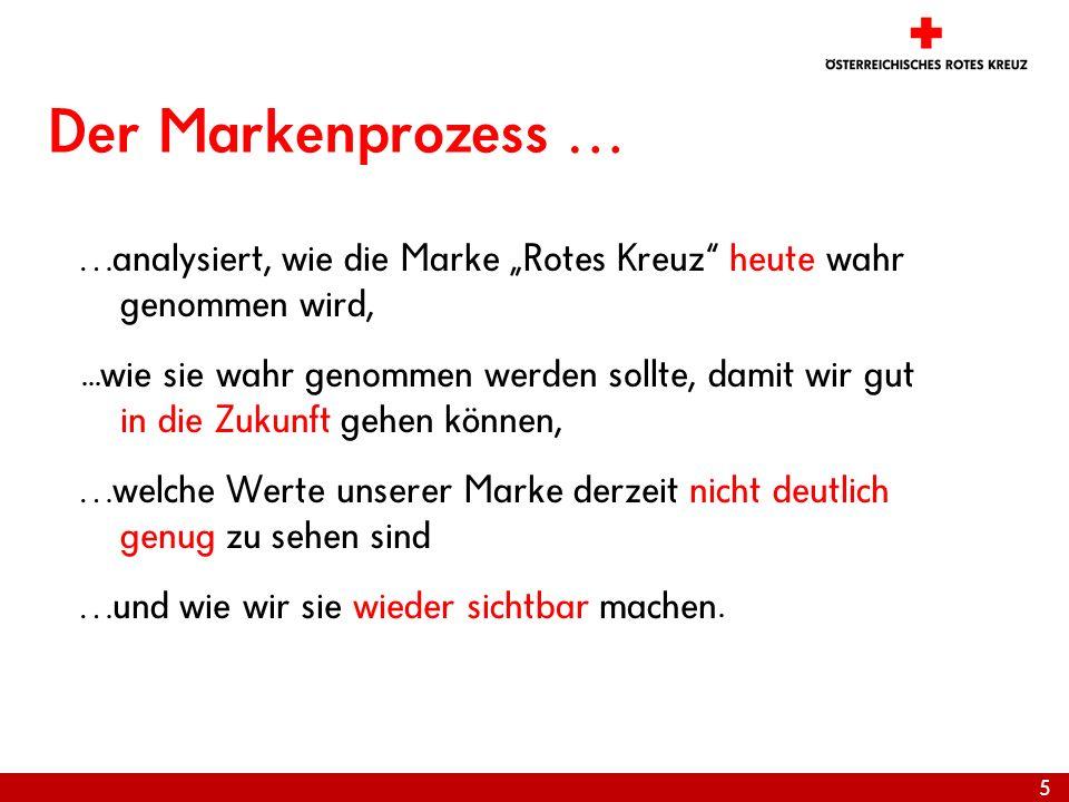 """28.03.2017 Der Markenprozess … …analysiert, wie die Marke """"Rotes Kreuz heute wahr genommen wird,"""