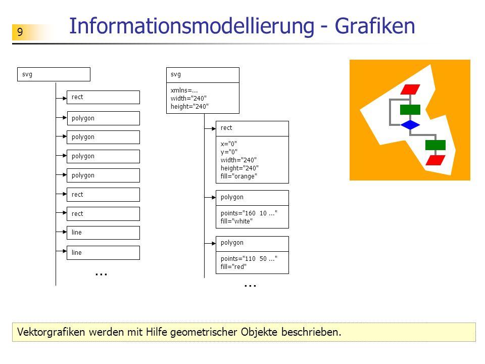Informationsmodellierung - Grafiken