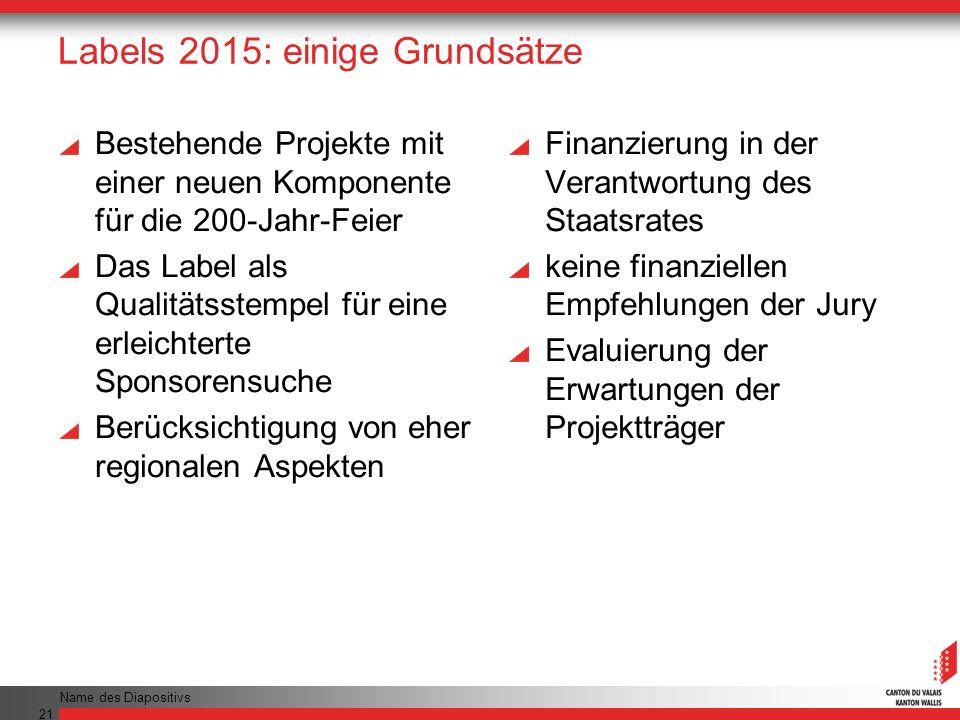 Labels 2015: einige Grundsätze