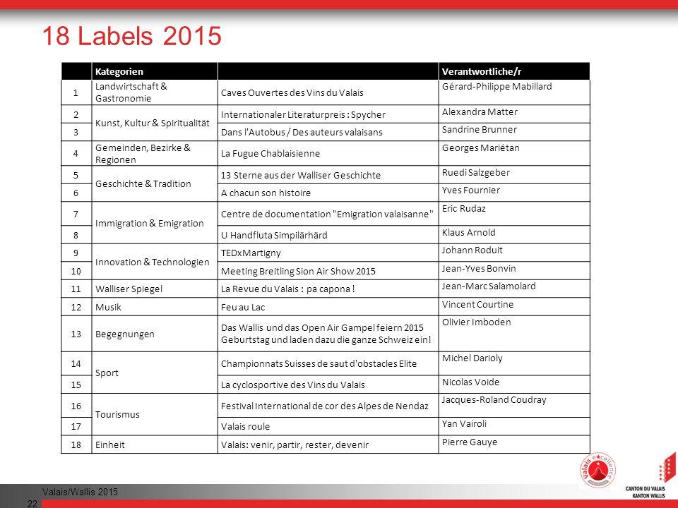 18 Labels 2015 Nr. Kategorien Veranstaltungen Verantwortliche/r 1