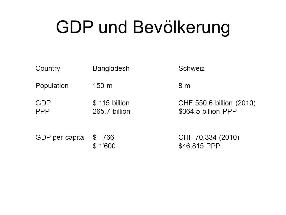 GDP und Bevölkerung Country Bangladesh Schweiz Population 150 m 8 m