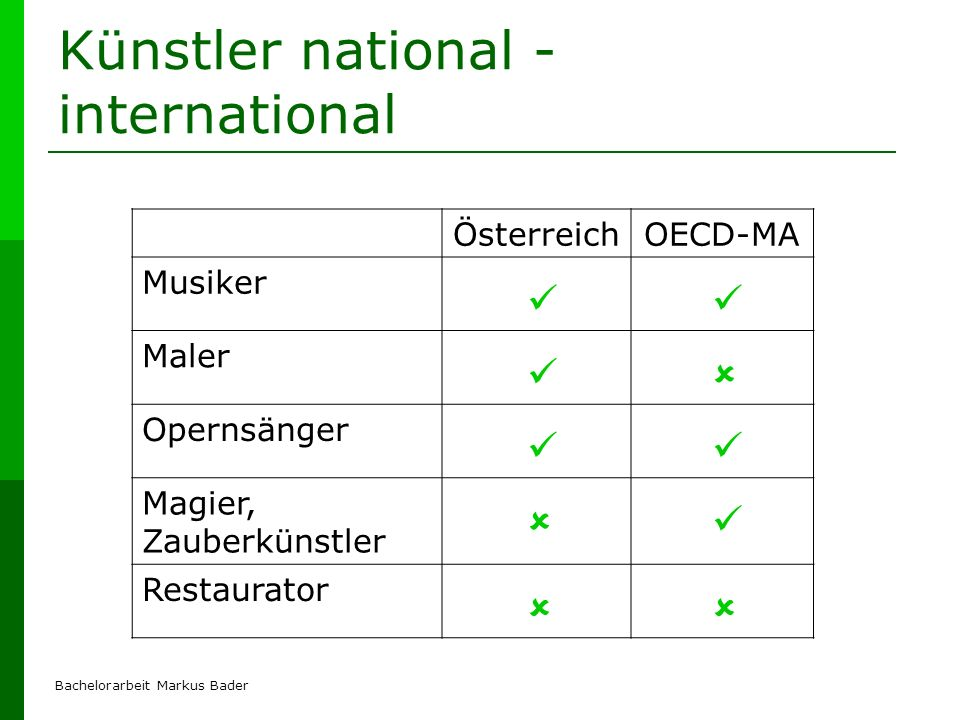 Künstler national - international