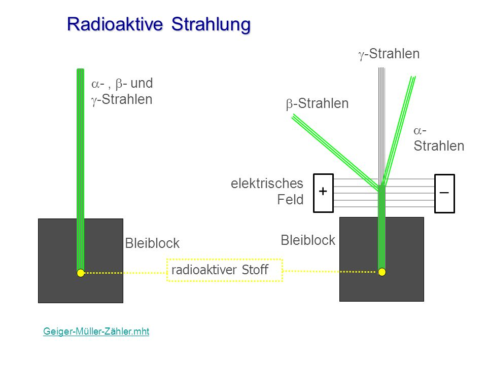 Radioaktive Strahlung
