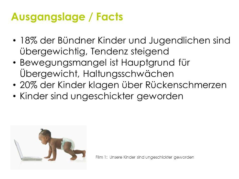 Ausgangslage / Facts 18% der Bündner Kinder und Jugendlichen sind übergewichtig, Tendenz steigend.