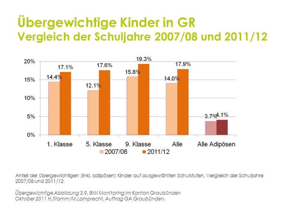 Übergewichtige Kinder in GR Vergleich der Schuljahre 2007/08 und 2011/12