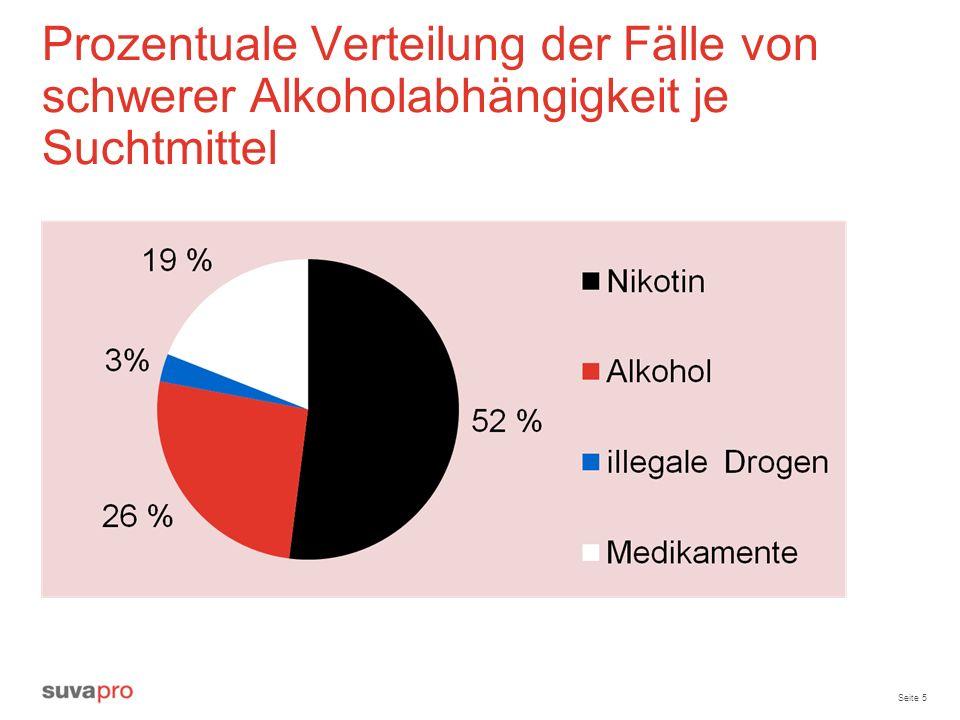 Prozentuale Verteilung der Fälle von schwerer Alkoholabhängigkeit je Suchtmittel
