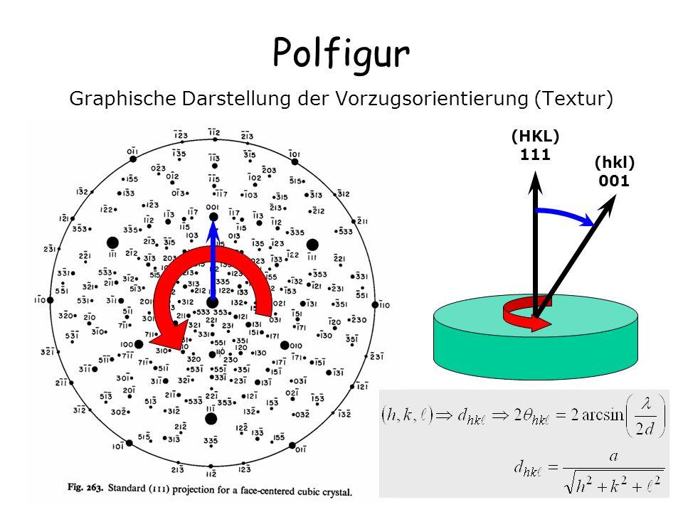 Graphische Darstellung der Vorzugsorientierung (Textur)