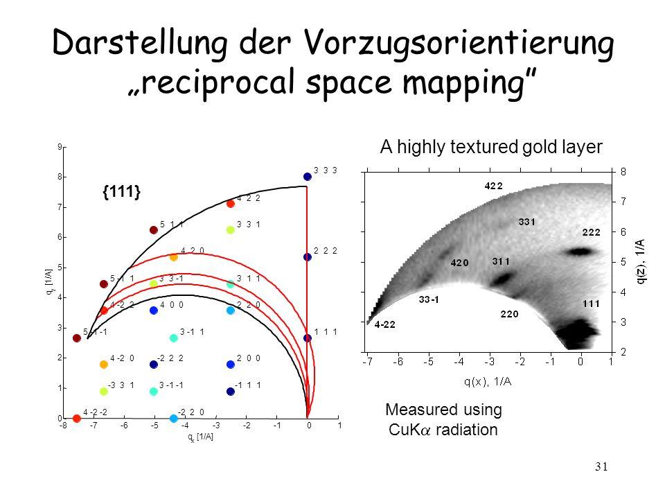 """Darstellung der Vorzugsorientierung """"reciprocal space mapping"""