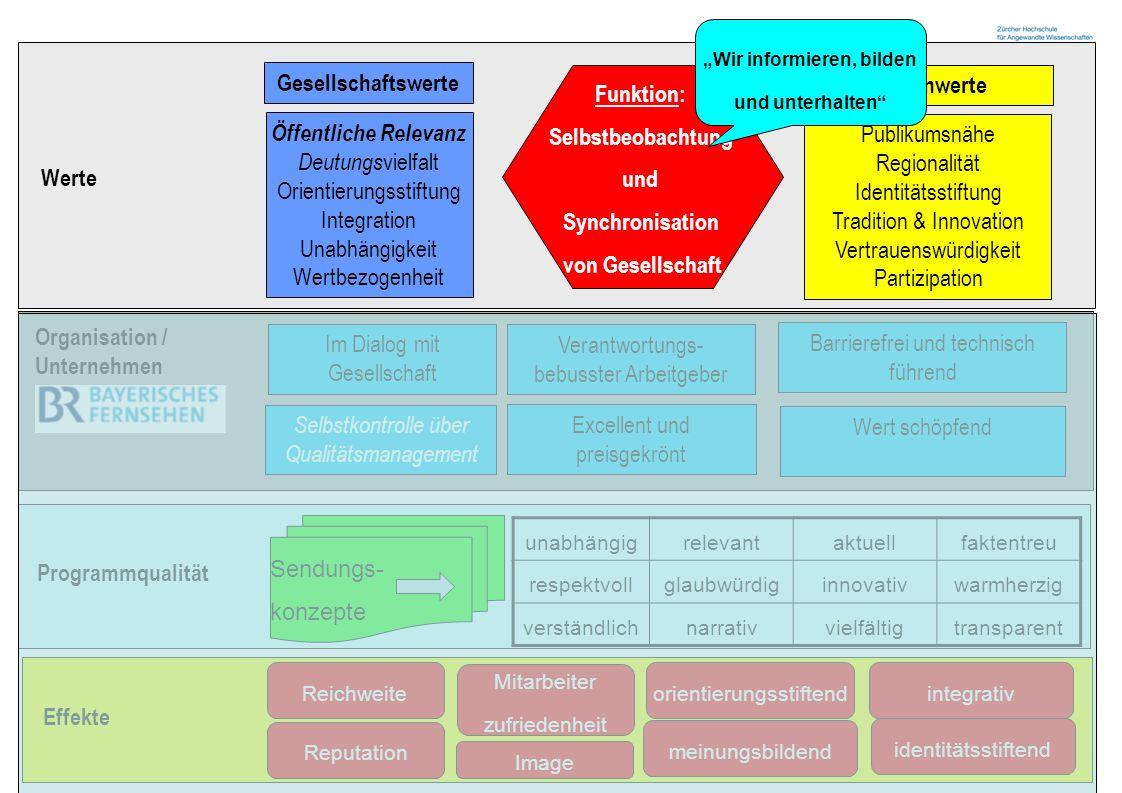 Funktion: Selbstbeobachtung und Synchronisation von Gesellschaft