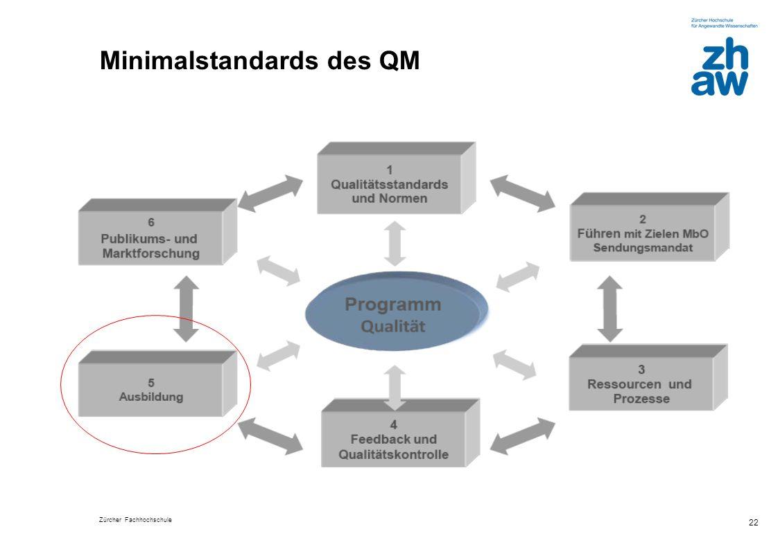 Minimalstandards des QM