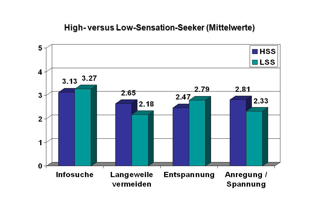 High- versus Low-Sensation-Seeker (Mittelwerte)