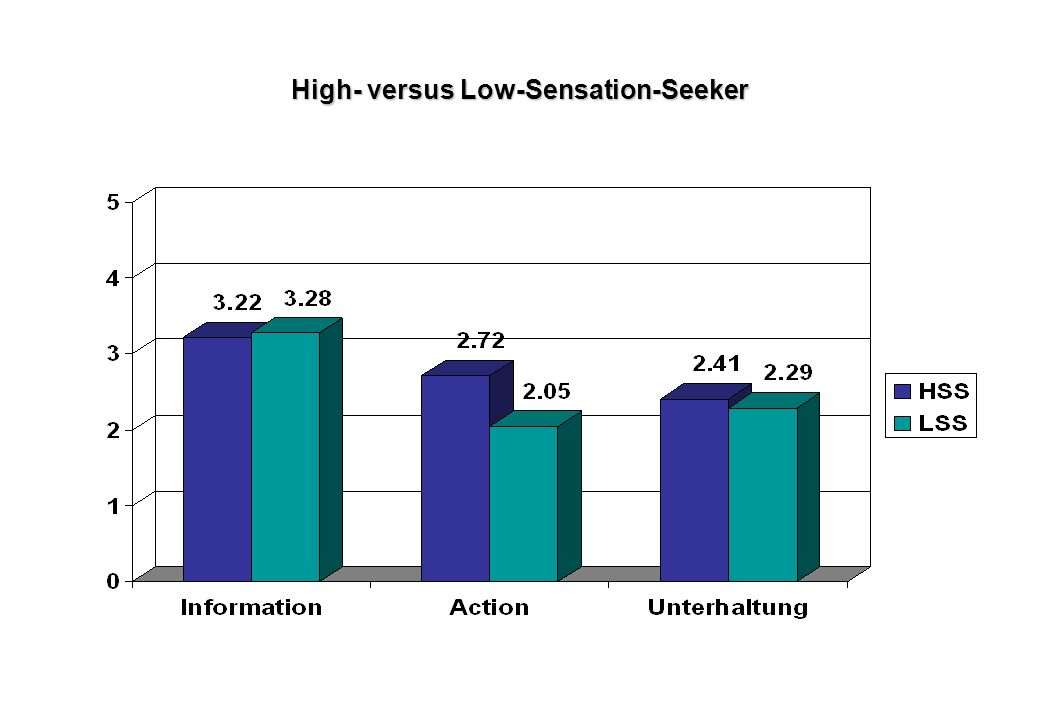 High- versus Low-Sensation-Seeker