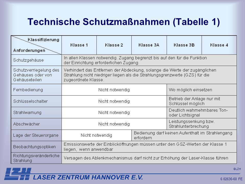 Technische Schutzmaßnahmen (Tabelle 1)