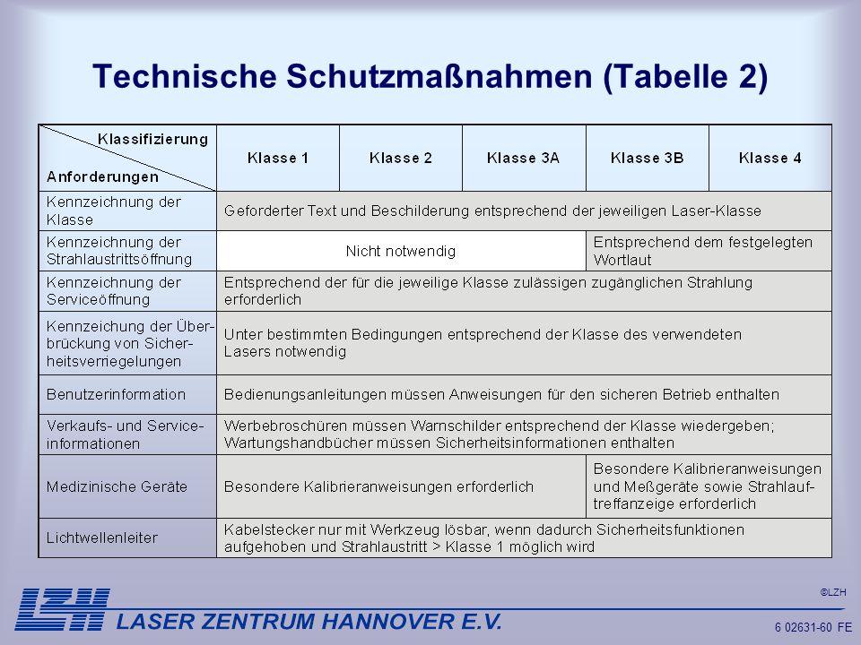 Technische Schutzmaßnahmen (Tabelle 2)