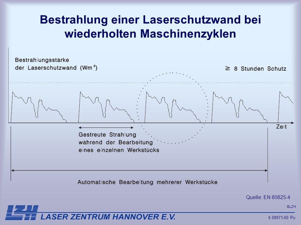 Bestrahlung einer Laserschutzwand bei wiederholten Maschinenzyklen