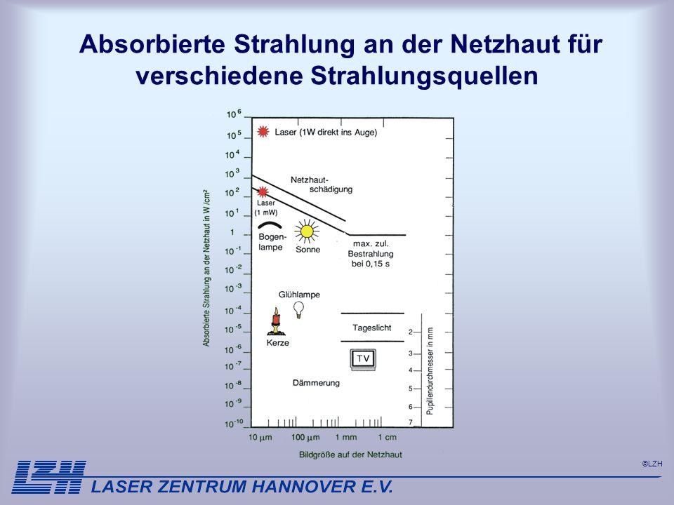 Absorbierte Strahlung an der Netzhaut für verschiedene Strahlungsquellen