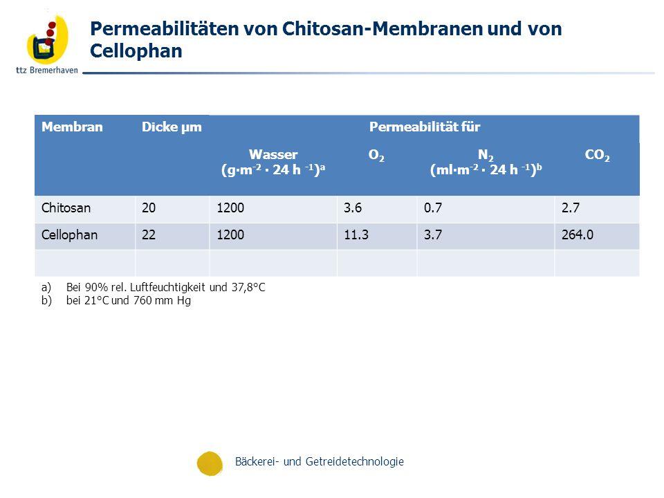 Permeabilitäten von Chitosan-Membranen und von Cellophan