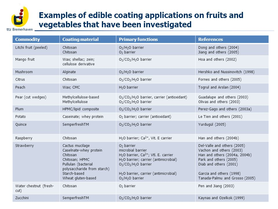 Examples of edible coating applications on fruits and vegetables that have been investigated