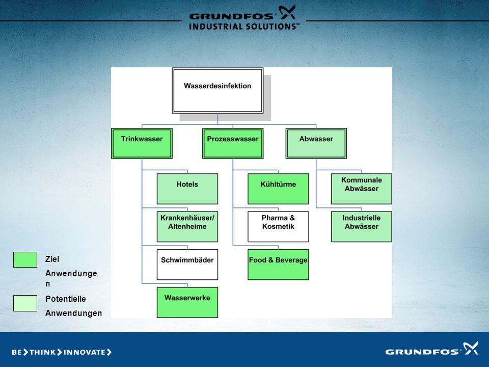 Marktsegmentierung Ziel Anwendungen Potentielle Anwendungen