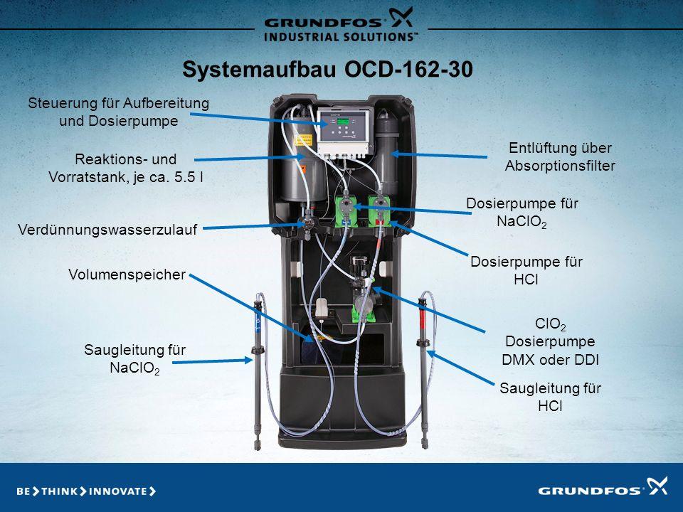 Systemaufbau OCD-162-30 Steuerung für Aufbereitung und Dosierpumpe