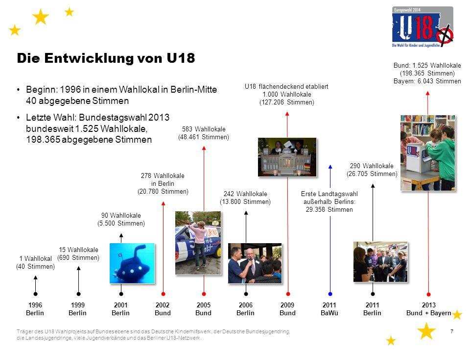 Die Entwicklung von U18 Bund: 1.525 Wahllokale (198.365 Stimmen) Bayern: 6.043 Stimmen. U18 flächendeckend etabliert.
