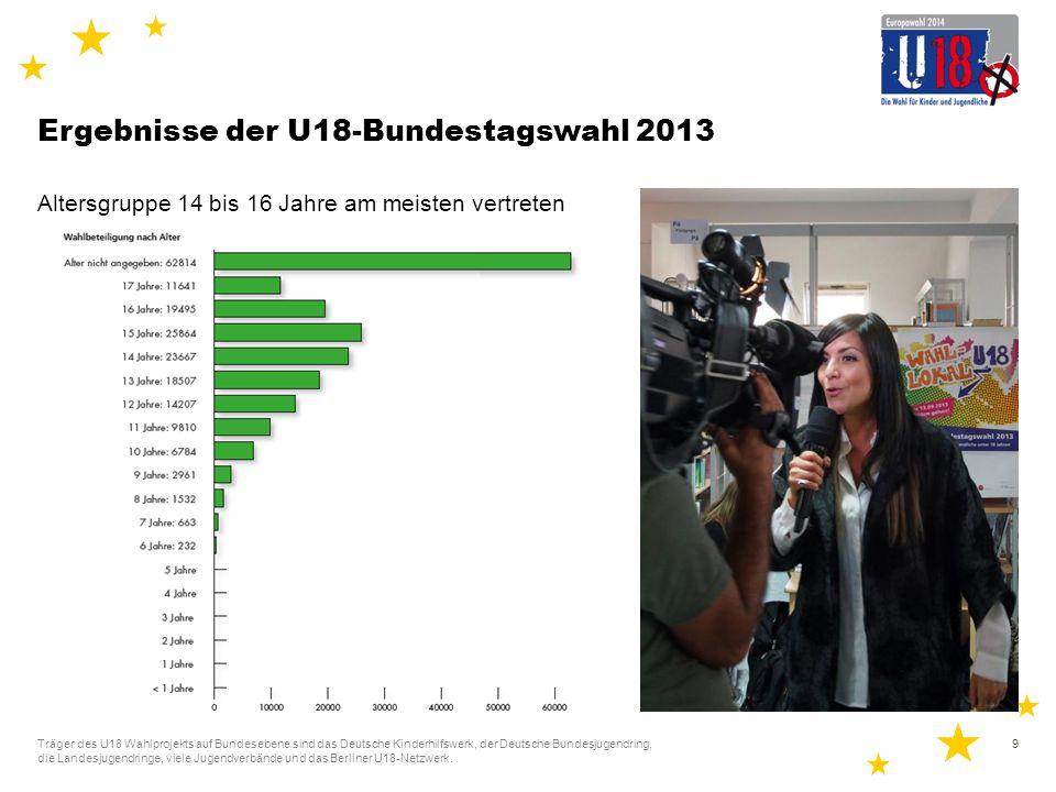 Ergebnisse der U18-Bundestagswahl 2013