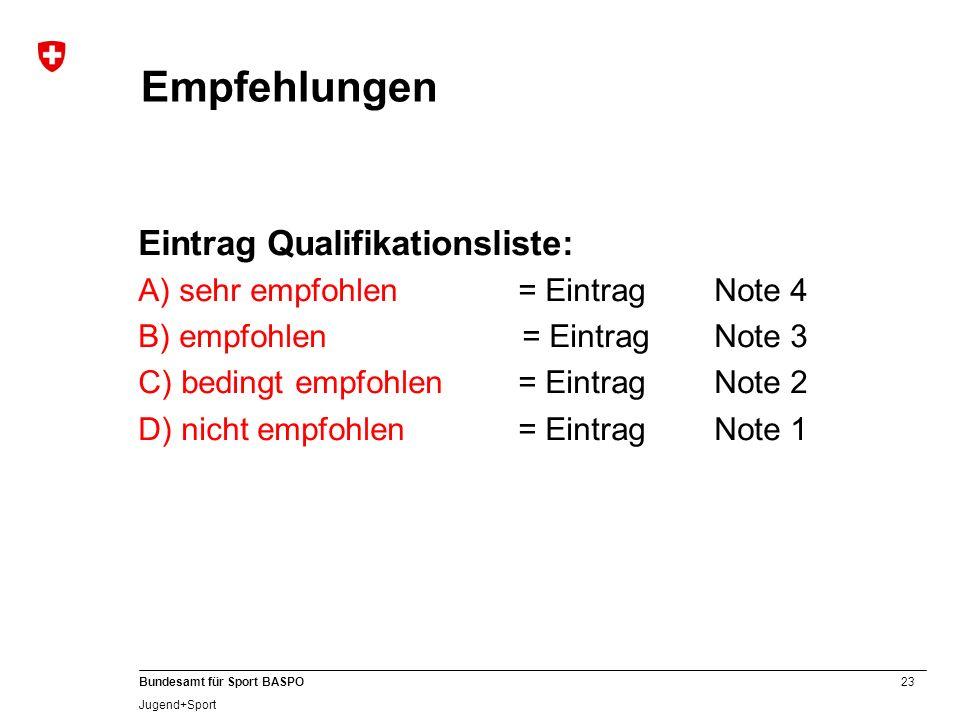 Empfehlungen Eintrag Qualifikationsliste: