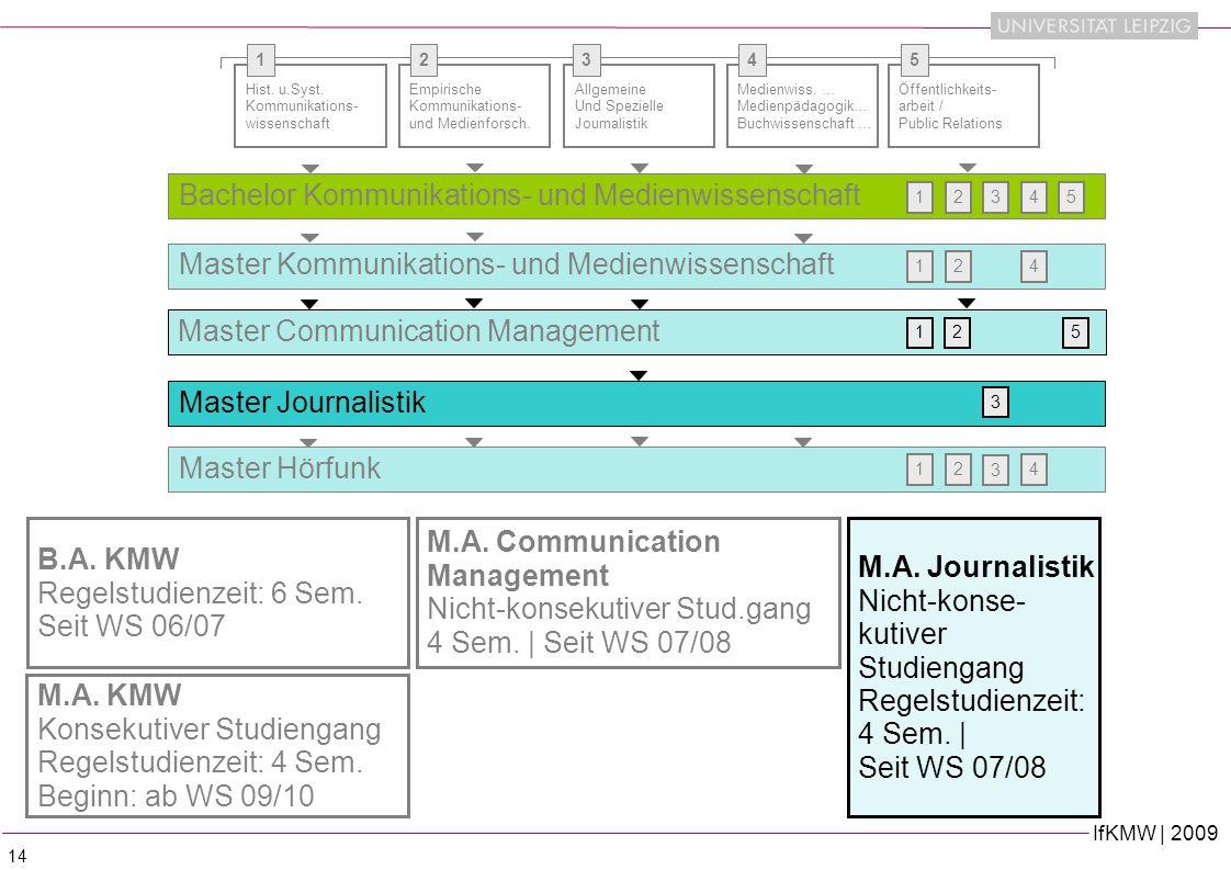 Bachelor Kommunikations- und Medienwissenschaft
