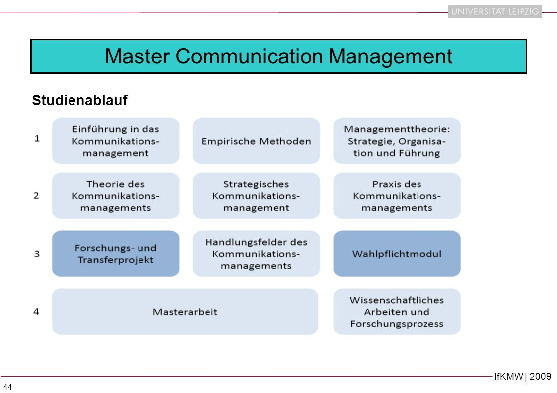 Master Communication Management