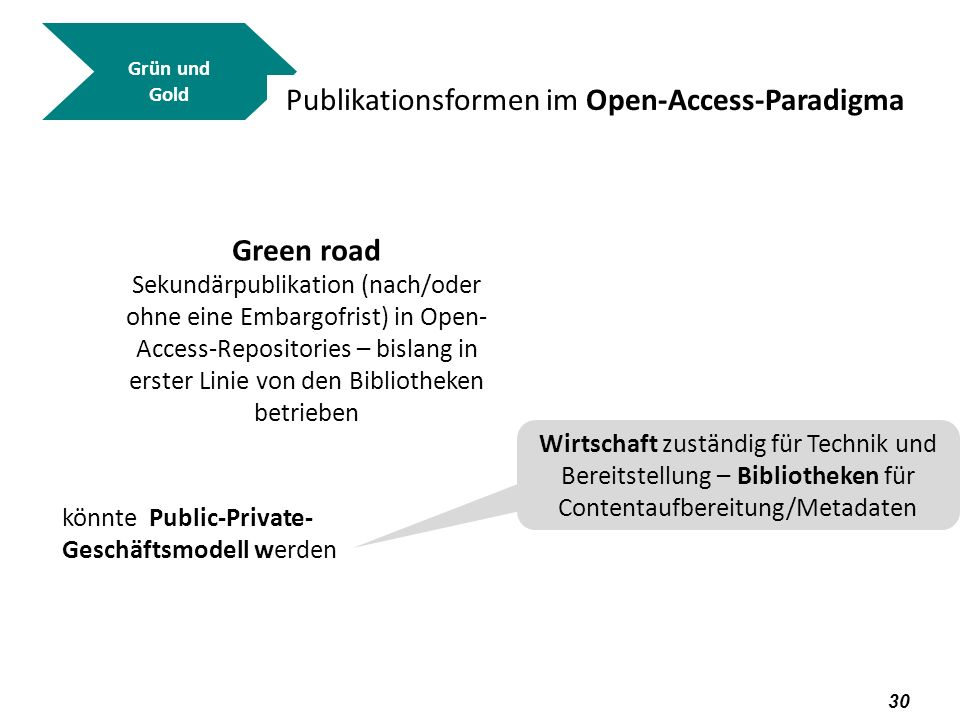 Publikationsformen im Open-Access-Paradigma