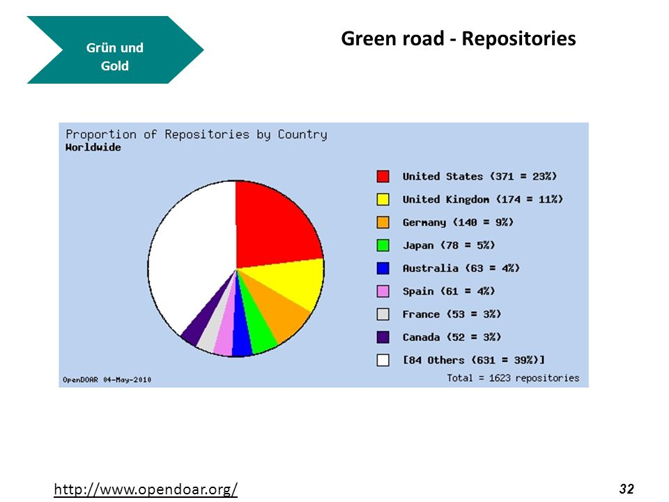 Green road - Repositories