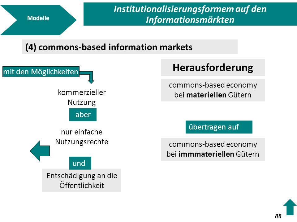 Institutionalisierungsformem auf den Informationsmärkten