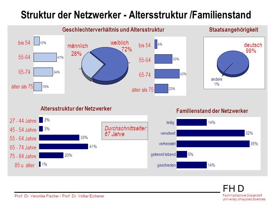 Struktur der Netzwerker - Altersstruktur /Familienstand