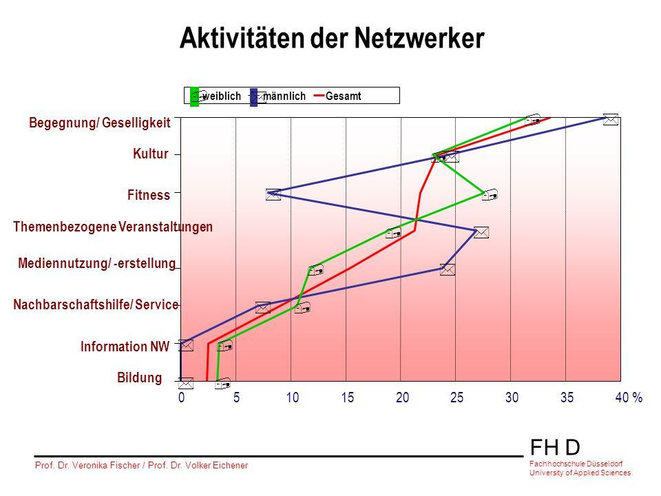 Aktivitäten der Netzwerker
