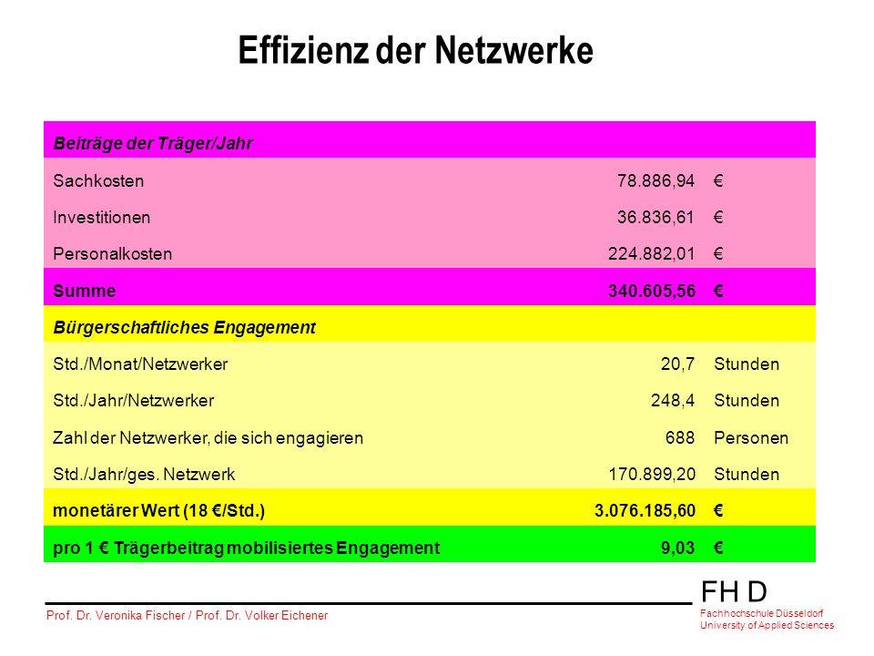 Effizienz der Netzwerke