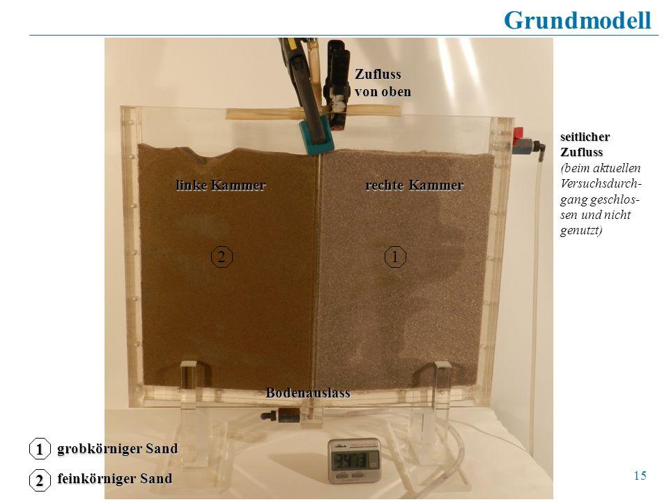 Grundmodell 2 1 1 2 Zufluss von oben linke Kammer rechte Kammer