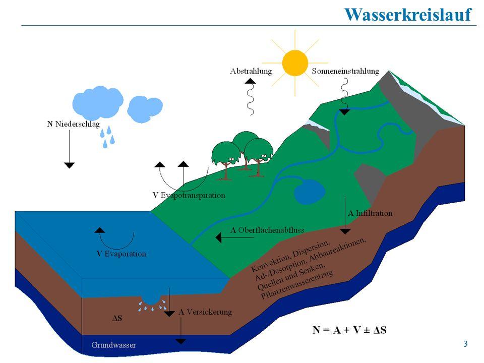 Wasserkreislauf 3