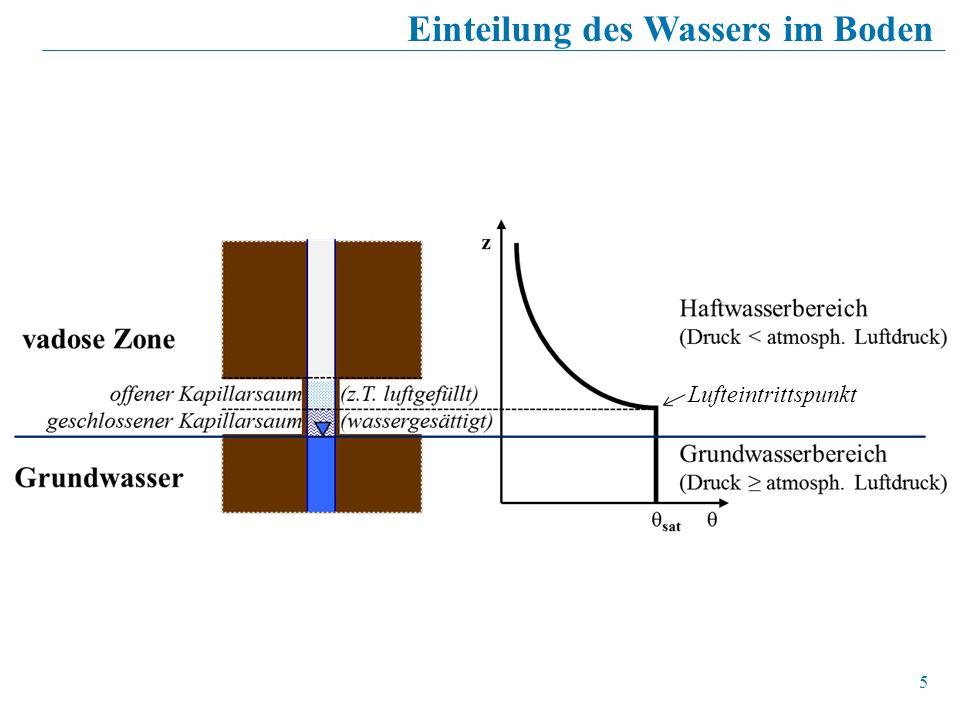 Einteilung des Wassers im Boden