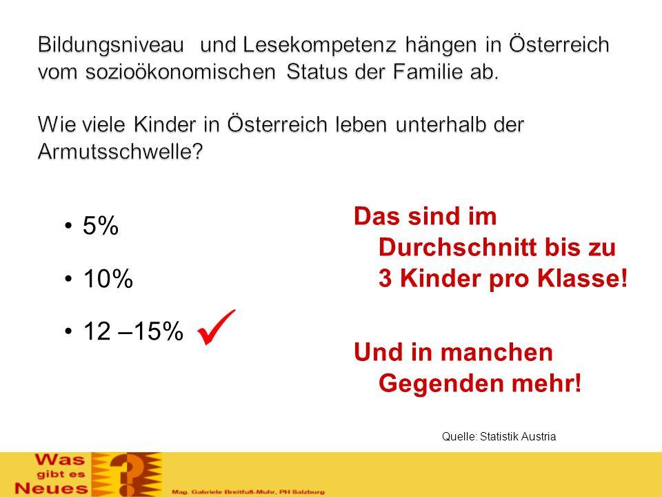 Bildungsniveau und Lesekompetenz hängen in Österreich vom sozioökonomischen Status der Familie ab. Wie viele Kinder in Österreich leben unterhalb der Armutsschwelle