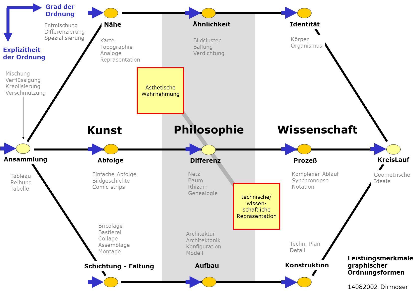 Kunst Philosophie Wissenschaft Grad der Ordnung Nähe Ähnlichkeit