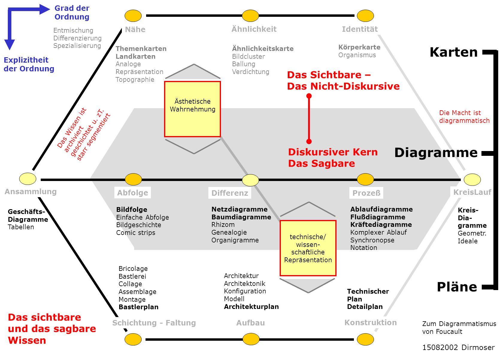 Karten Diagramme Pläne Das Sichtbare – Das Nicht-Diskursive