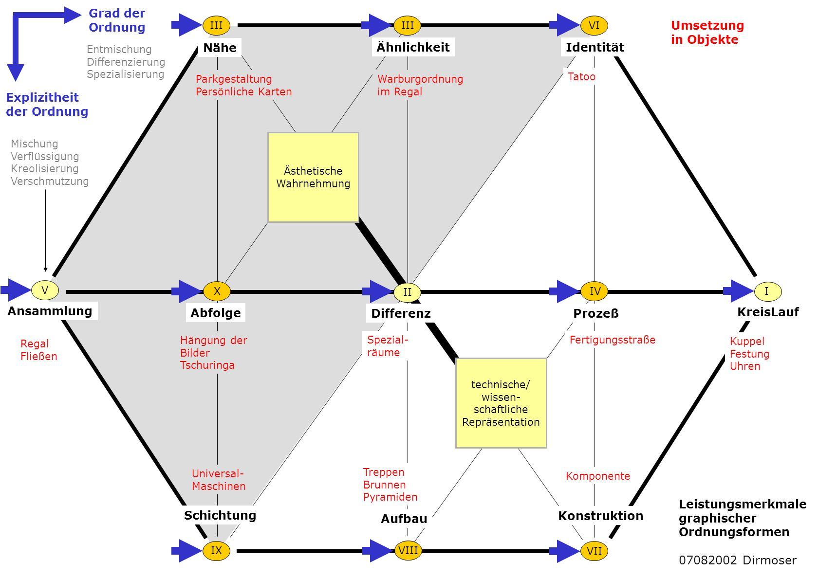 Grad der Ordnung Umsetzung in Objekte Nähe Ähnlichkeit Identität