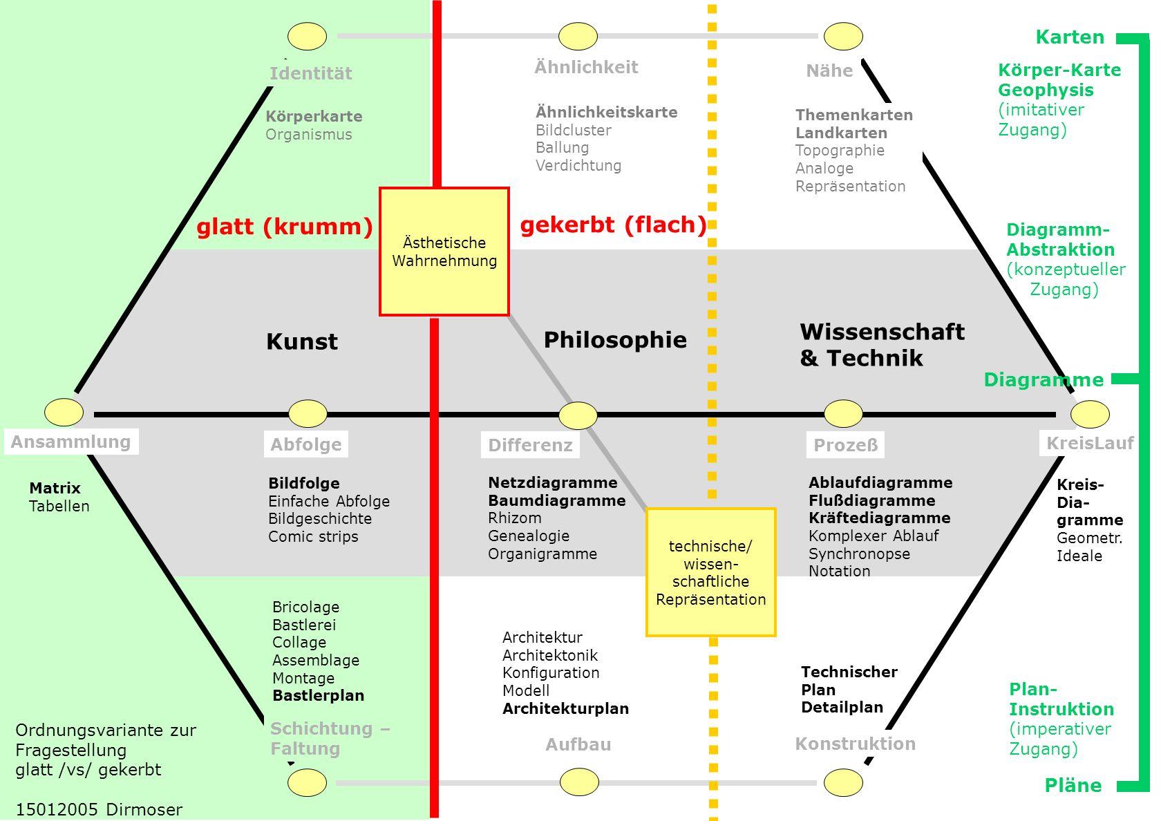 glatt (krumm) gekerbt (flach) Wissenschaft Kunst Philosophie & Technik