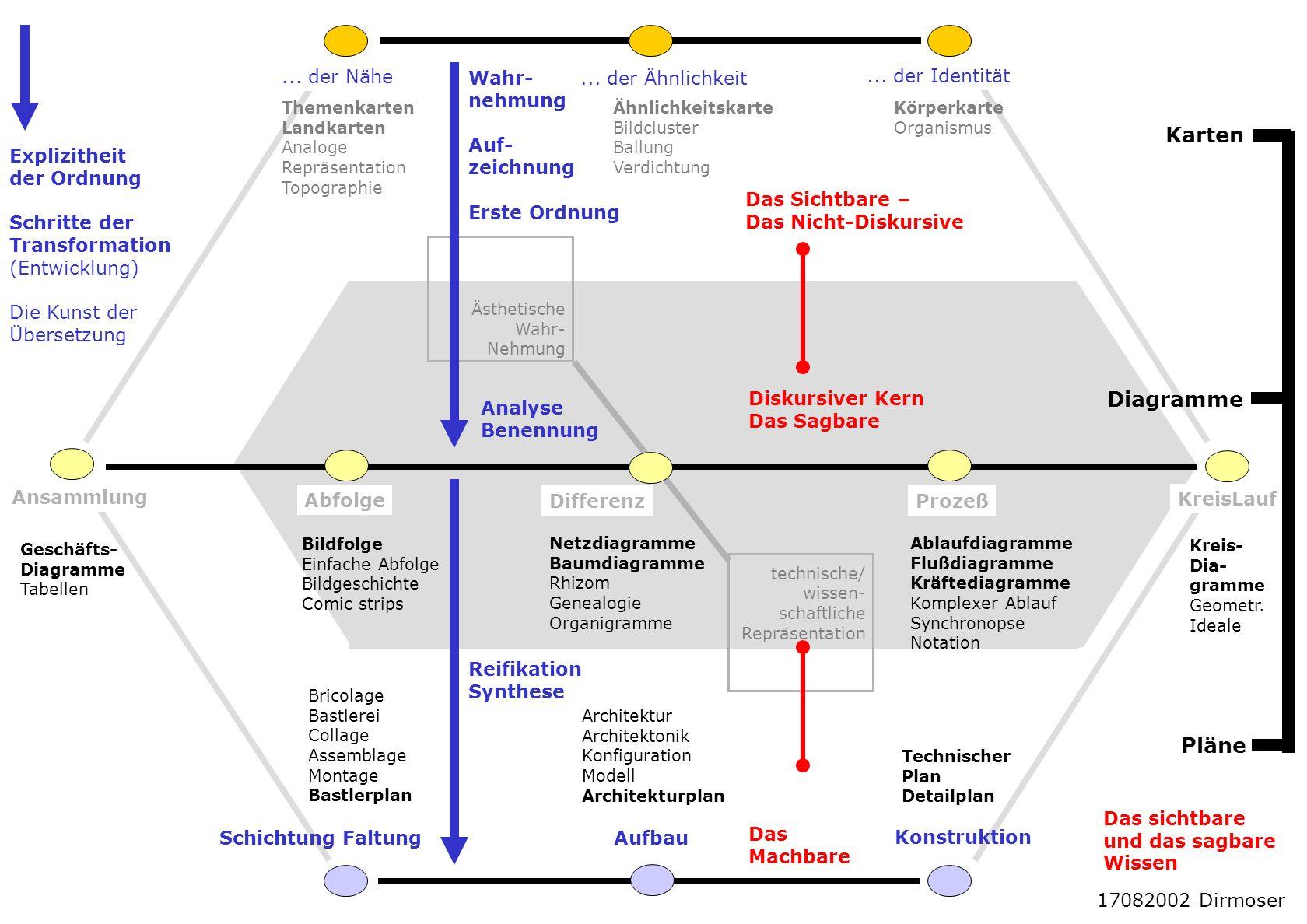 Karten Diagramme Pläne ... der Nähe Wahr- nehmung Auf- zeichnung