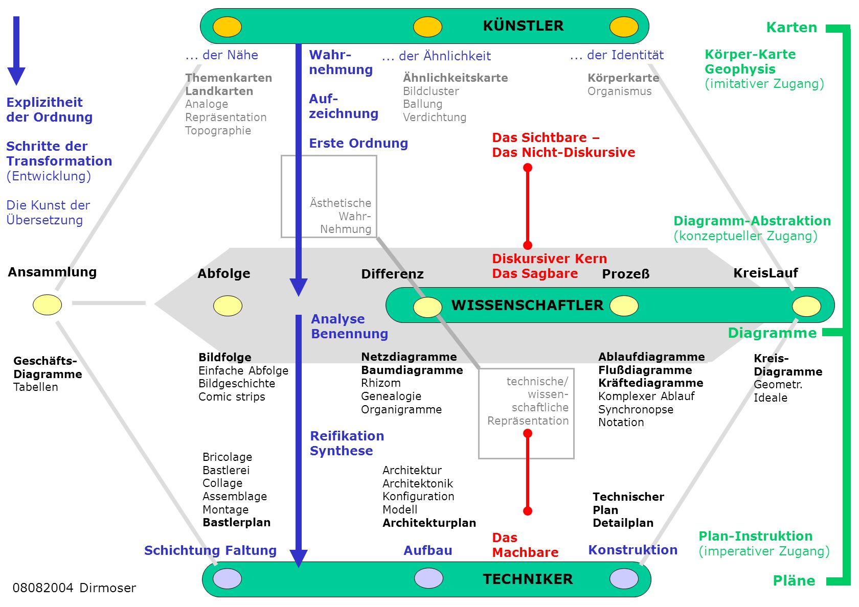 KÜNSTLER Karten WISSENSCHAFTLER Diagramme TECHNIKER Pläne ... der Nähe