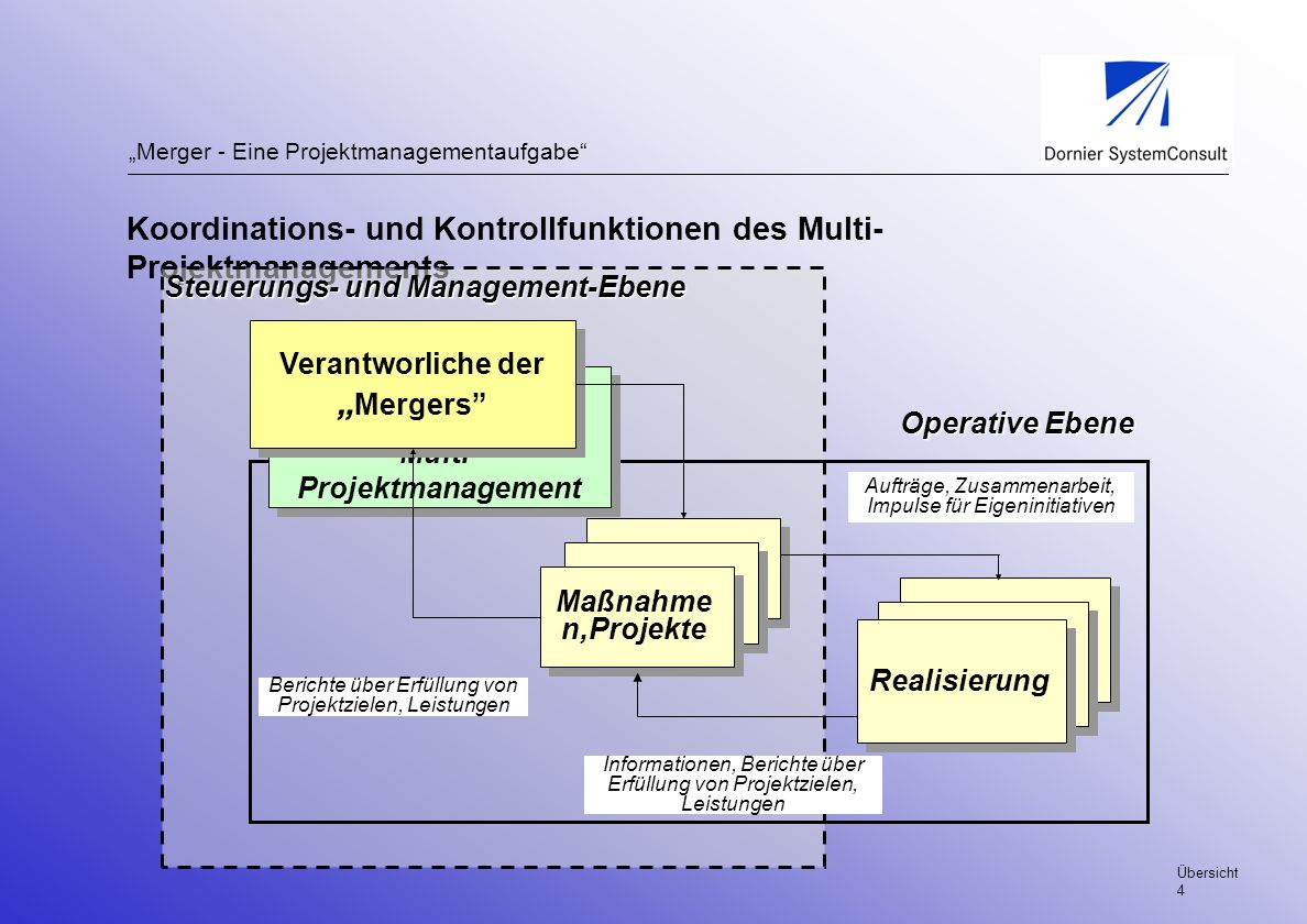 """Verantworliche der """"Mergers Multi-Projektmanagement"""